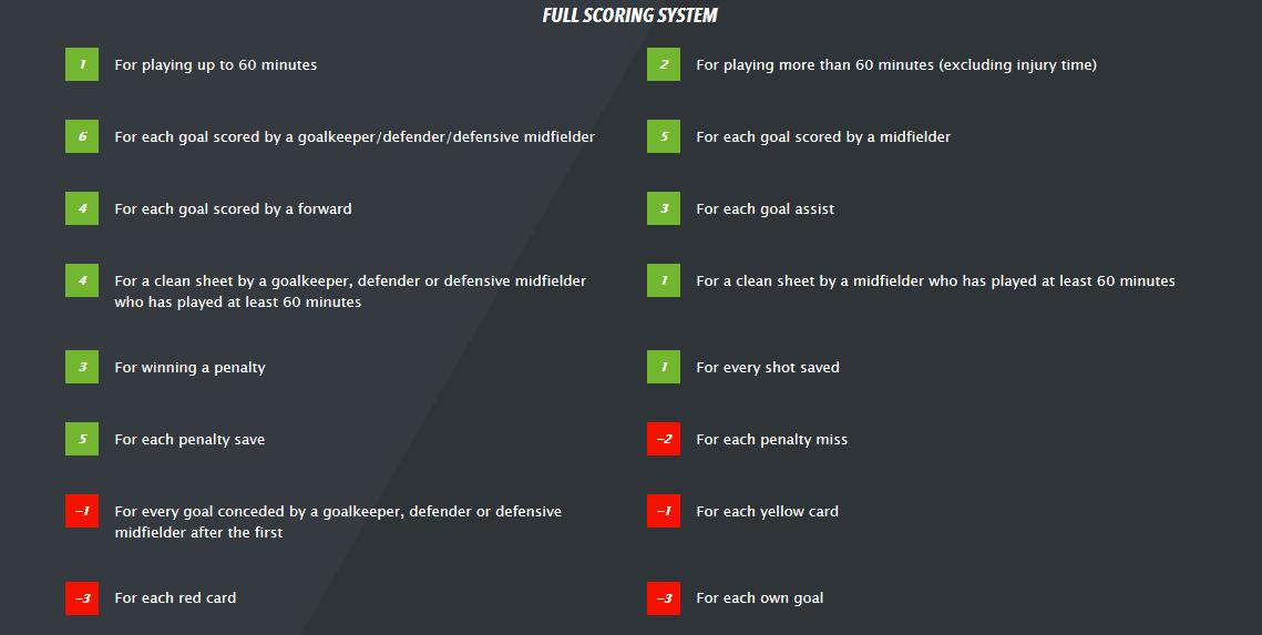 Full scoring system