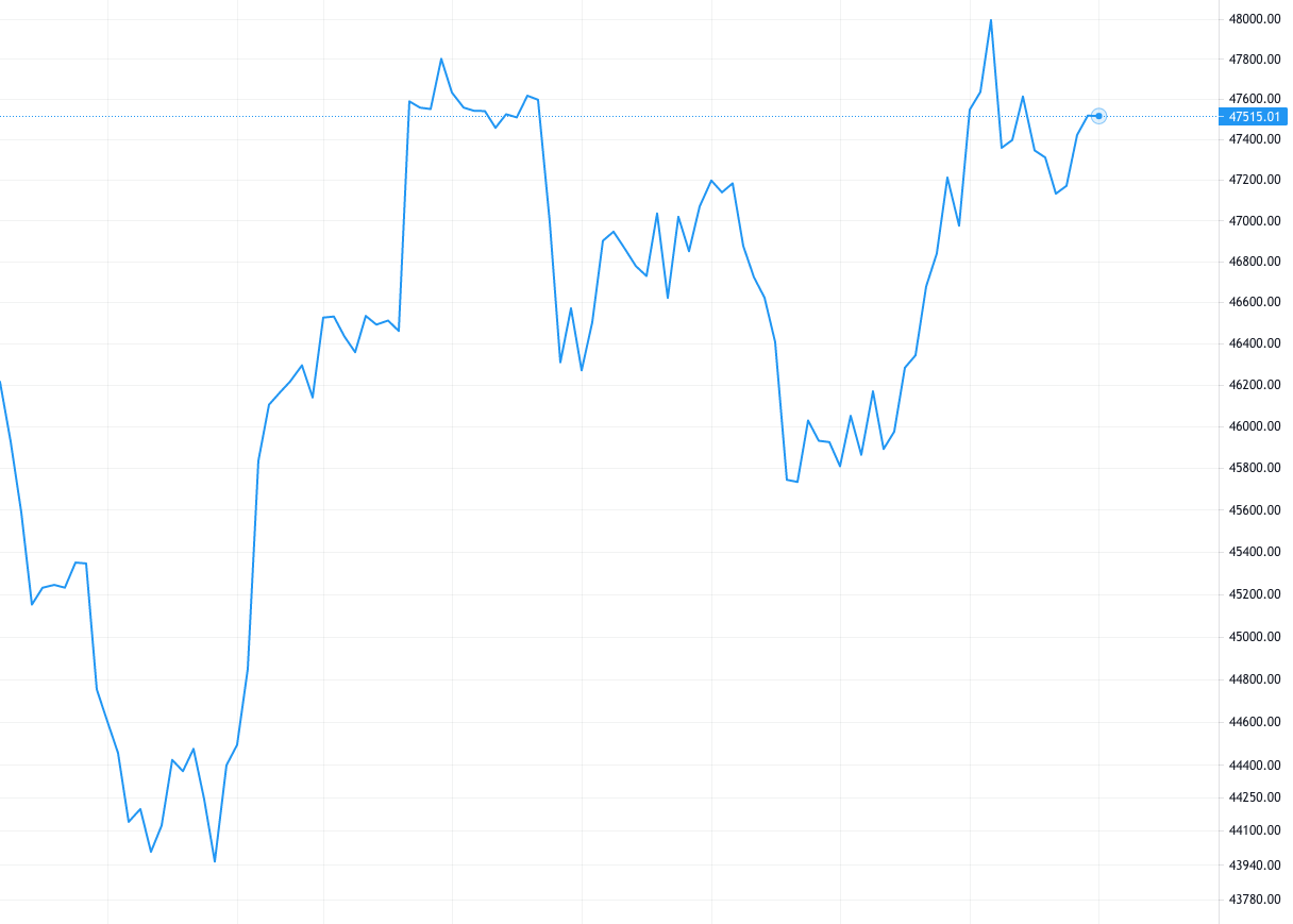 cryptocurrency line chart