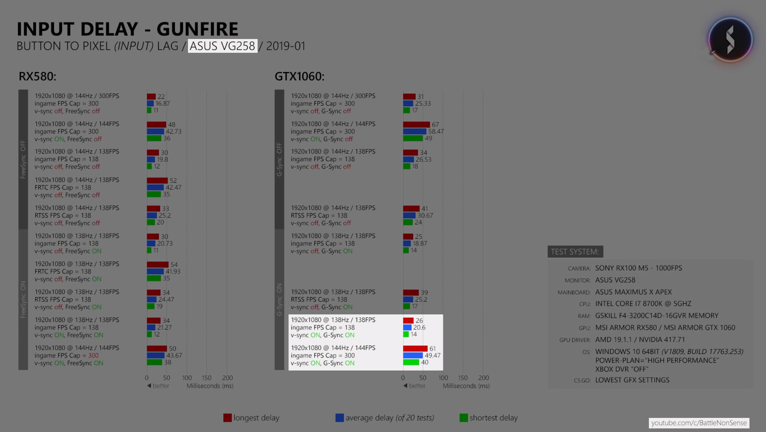 G-SYNC 101: Closing FAQ | Blur Busters