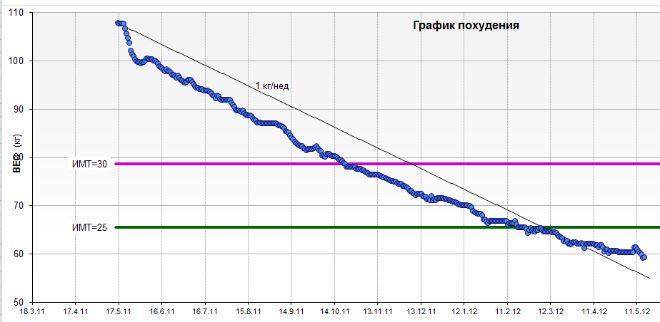 Есть График Похудения. Как составить график похудения на месяц