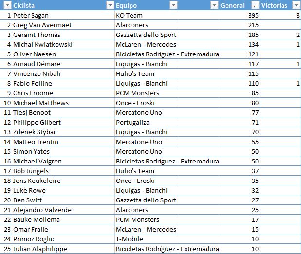 Ranking 1ª División. Temporada 2 189991e4f5c6e616adf16ebdf1c60de0
