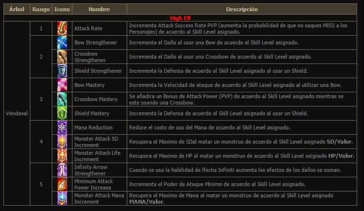 Arbol de Habilidades  18be01cf11375a72bc8bcd60fcdc35e6