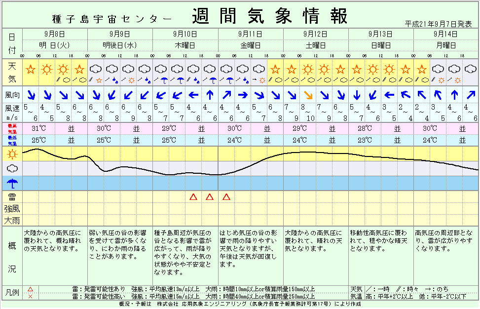 http://space.jaxa.jp/tnsc/tn-weather/data/weekly.gif