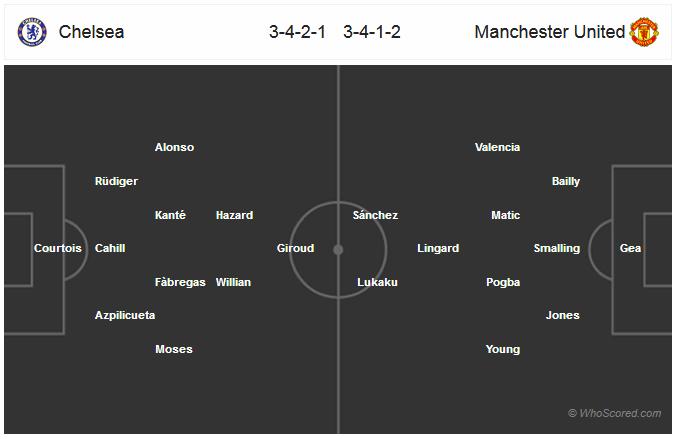 Челси - Манчестер Юнайтед