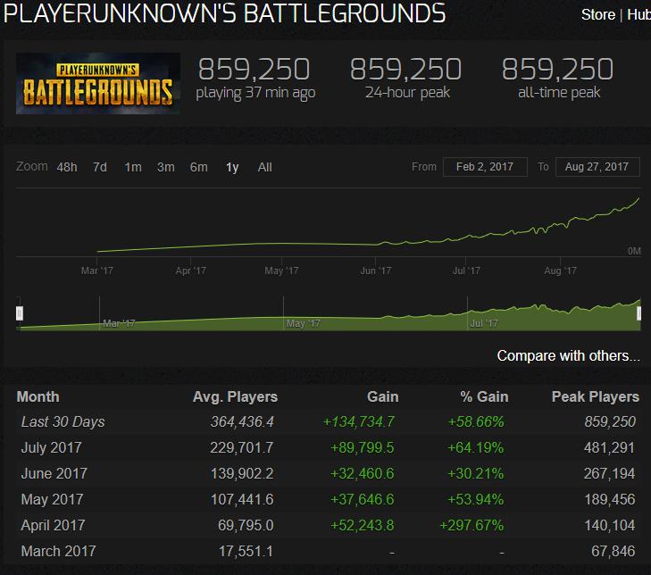 PUBG - 10 milhões de cópias, mais ativo no Steam e mais