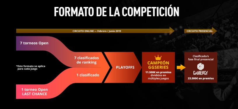 Formato de la competición resumido en una imagen. Fuente: https://www.arenagg.com/es/news/presentación-GG-Series