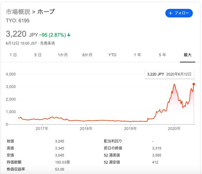 ホープ(6195)のこれまでの株価推移