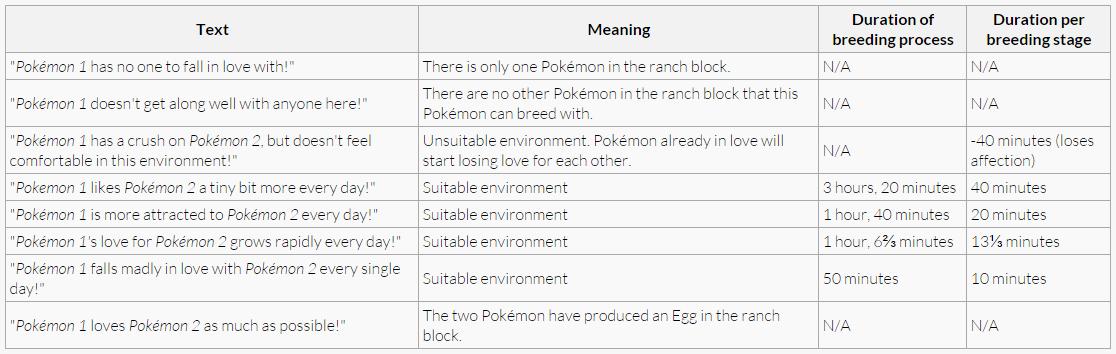 Pixelmon Breeding guide! - Limitless Pixelmon