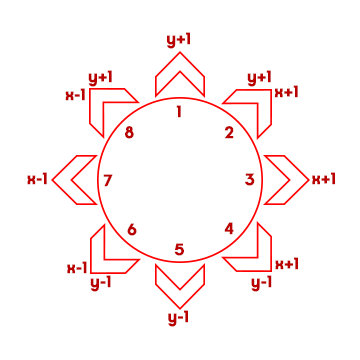 Eight directions of Sprite movement