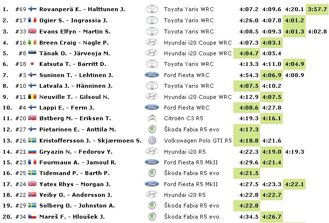 WRC: 68º Rallye Sweden [13-16 Febrero] - Página 2 1c2534293847bcc2c5c06011f21a3521