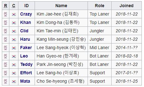 Plantilla oficial de SK Telecom T1 para 2019. Fuente: lol.gamepedia.com