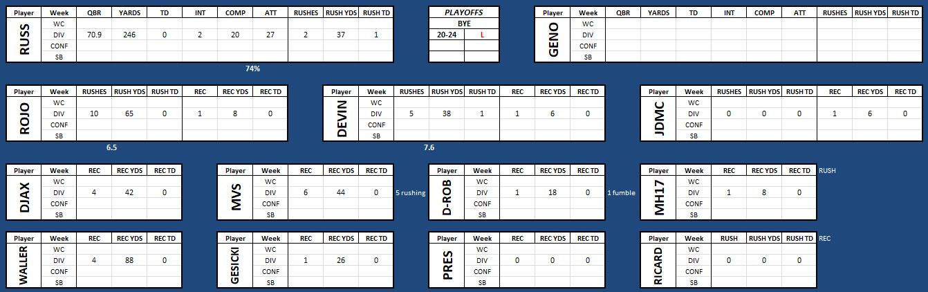 Madden 20 Fantasy Draft Franchise :CB: 20d17ebab2cb7505b4a424b7bbf9197c