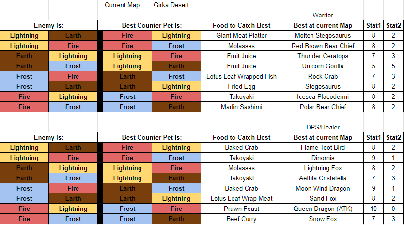 Is There A Concise Pet Guide Anywhere Best Element Pets For Each Category Atk Assist Etc Ulalaidleadventure