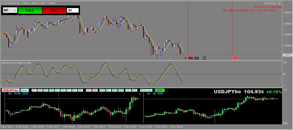 Hatihati dengan sistem trading berbentuk binary