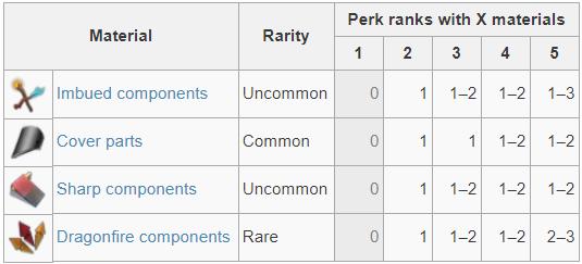 Useful Perk List
