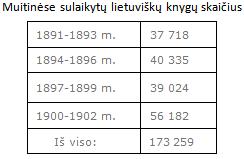 35. Lietuvių tautinis sąjūdis XIX a. pab.-XX a. pr.