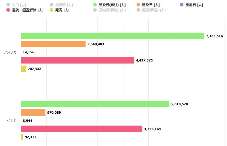 【新型コロナ 世界の感染状況】グラフ表示機能を追加しました【アップデート】