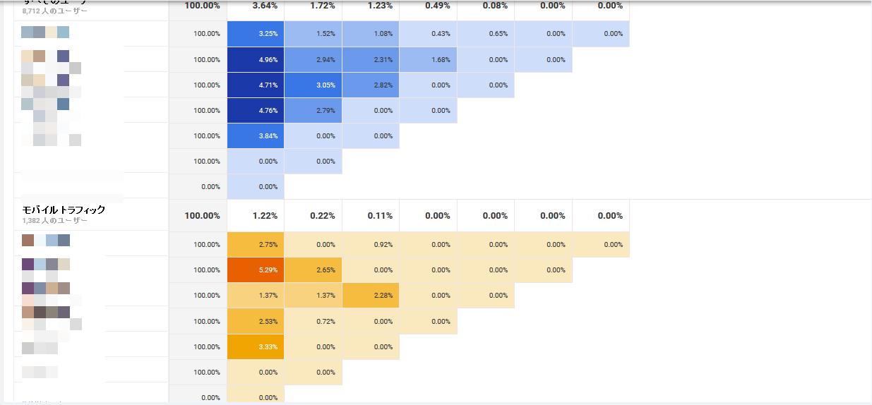 モバイルトラフィックのデータ