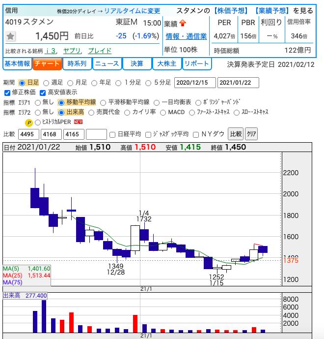 スタメン(4019)の上場来チャート。 参照:https://kabutan.jp/stock/chart?code=4019