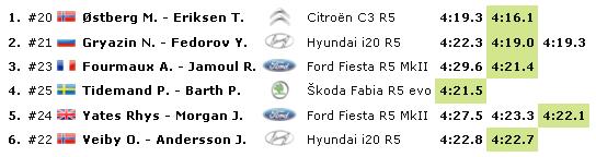 WRC: 68º Rallye Sweden [13-16 Febrero] - Página 2 27c22ccbb006cdf28dd4e06449125411
