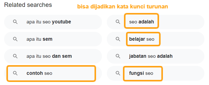 riset kata kunci related search