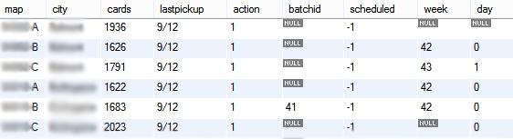 MySQL table test2