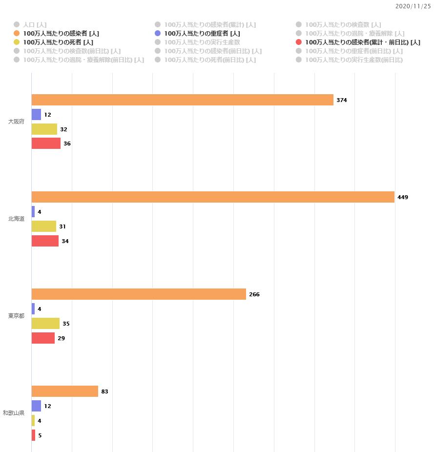【大阪「感染爆発」が目前?】新型コロナ感染状況まとめ 2020/11/27