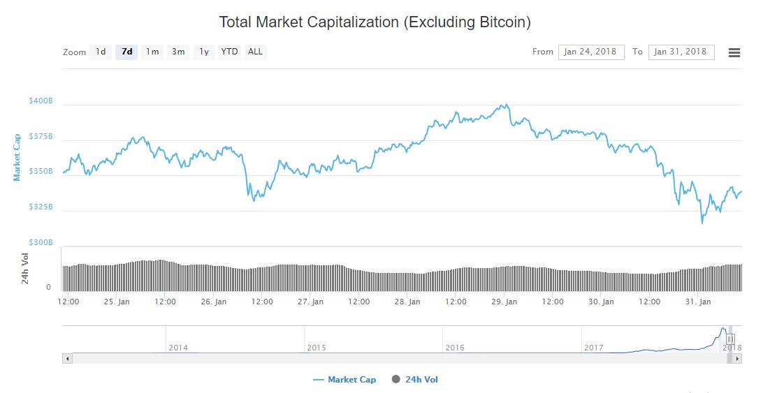 Crypto Market Cap, Excluding Bitcoin