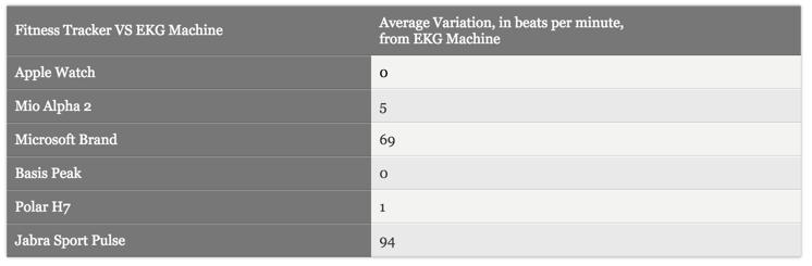 Сравнение разных пульсометров с EKG аппаратом