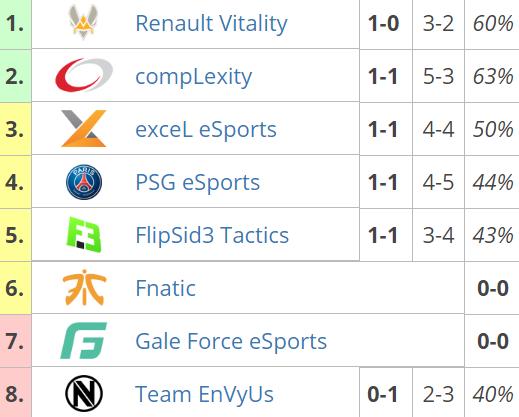 Así queda la tabla de EU tras la primera jornada de RLCS