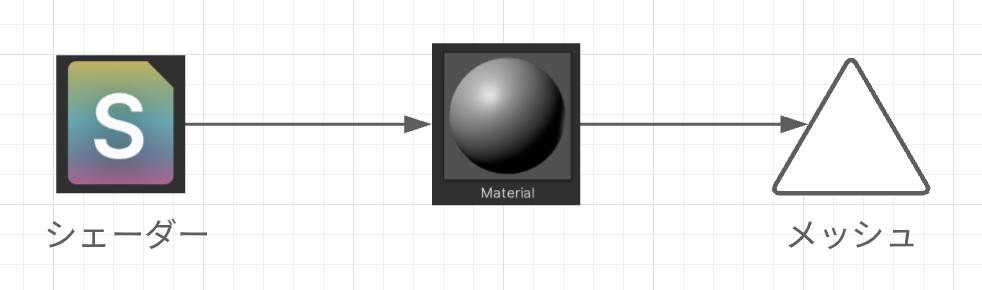 【超基本編】Unityで動的に作った三角形に色を塗る方法_5