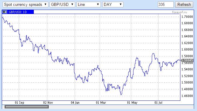 Цена нефти марки Brent упала до $44,51 за баррель - Цензор.НЕТ 3032