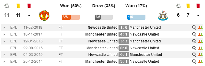 Манчестер Юнайтед - Ньюкасл