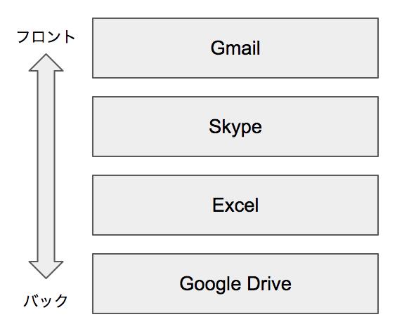 Gmail、Skype、Excel、Google Drive