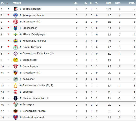 superlig tabelle