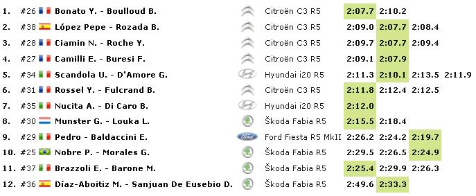 WRC: 88º Rallye Automobile de Monte-Carlo [20-26 de Enero] - Página 3 2d882d6d8343c8c2ad53bee4f024e5a1