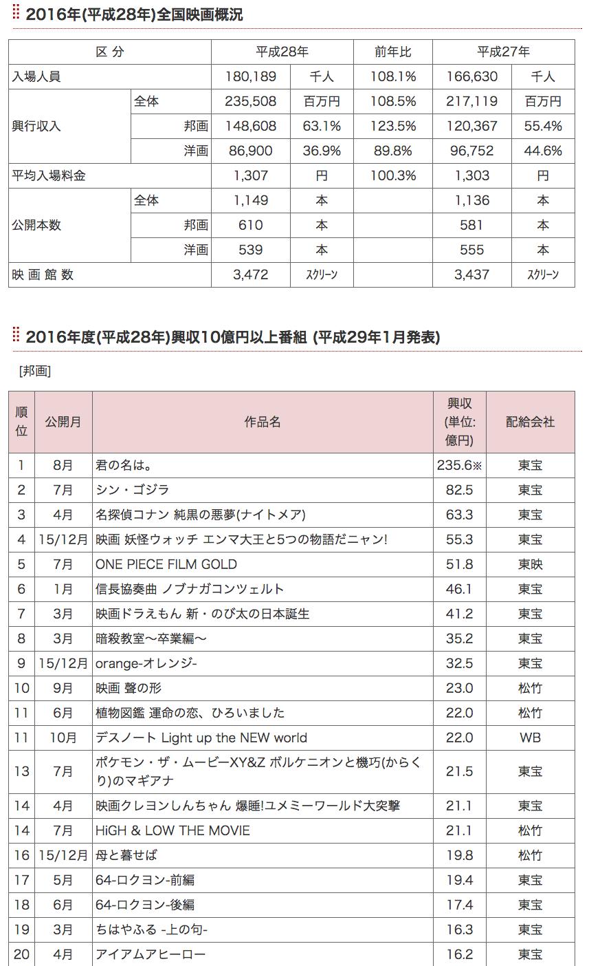 【映画】世界の映画興行市場383億ドル(4.3兆円) 映画産業市場規模MPAA2015 日本は2355億円(2016年) 12