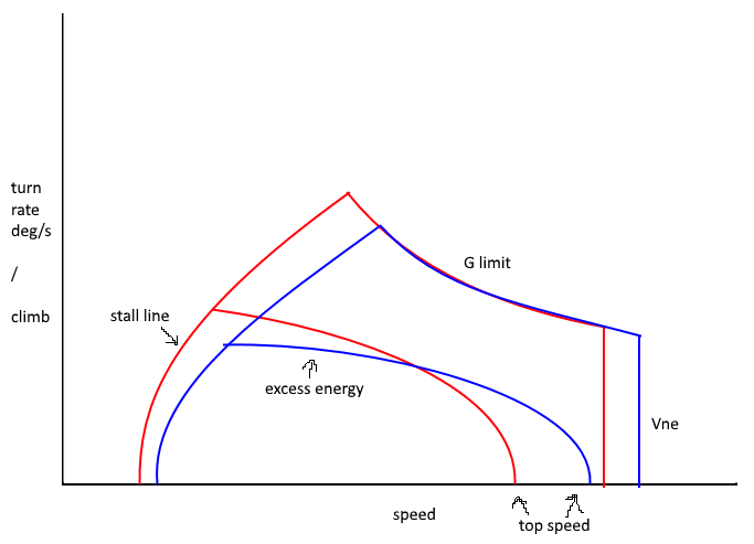 Energy Maneuverability Graphs - Aircraft Discussion - War Thunder