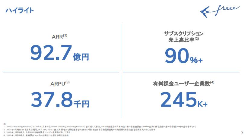 フリーの2021年度の第二四半期決算のハイライト 参照:https://contents.xj-storage.jp/xcontents/AS08692/ef15c14b/b97b/4775/a1a6/f3d7180a0ce6/20210210111938857s.pdf