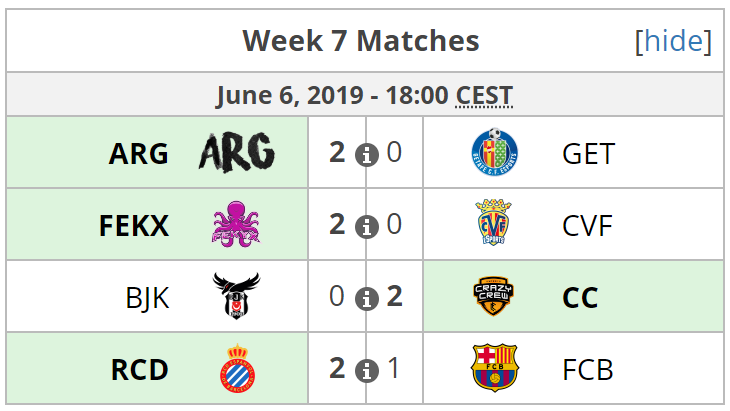 Resultados de la última jornada de ESL Masters de Rocket League. Fuente: https://liquipedia.net/rocketleague/ESL/Masters_España/Season_5/League_Play