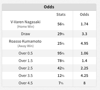 FootyStats - Odds are now live! Thanks to those that have donated