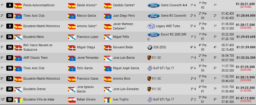 CERVH + ERCH: 11º Rallye de Asturias Histórico [23-25 Mayo] 30b17445b4646205ab04d0a74e72eeba