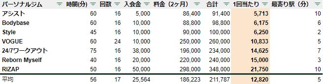 パーソナルトレーニングジム 千葉駅 料金 安い ランキング