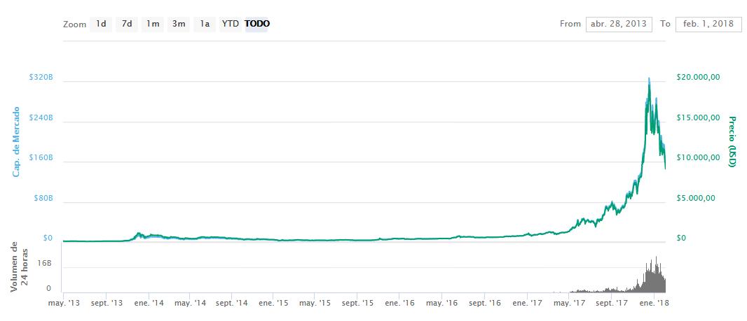 El bitcoin pierde la mitad de su valor en apenas un mes 31cde25a65b452a9a9191a58da48a363