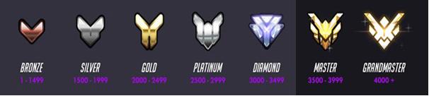 Overwatch Rank rewards