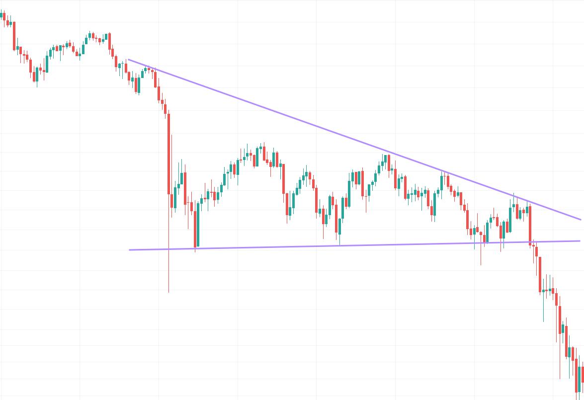 negative bitcoin triangle chart pattern
