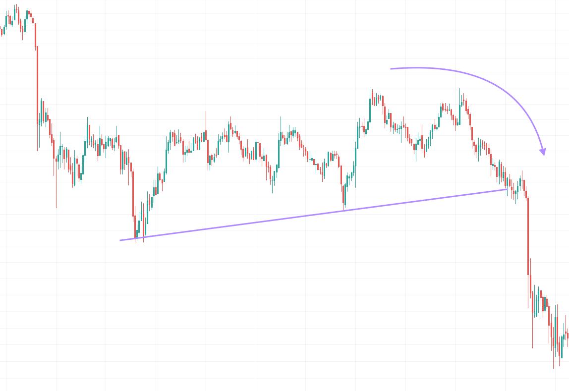 bearish crypto chart pattern