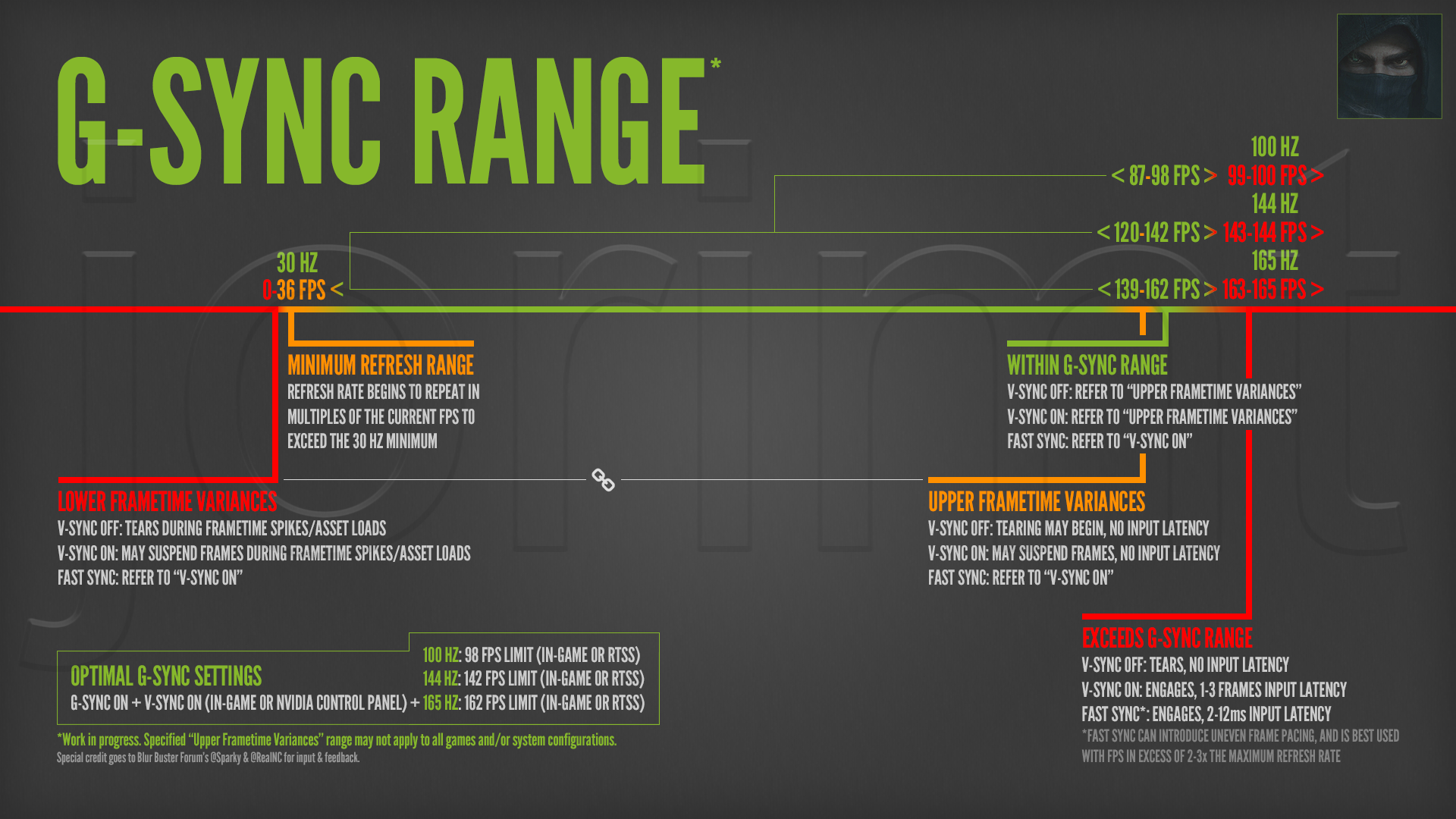 check out this thread for a chart of optimal g sync settings