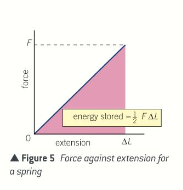 AS Physics Chapter 10 Notes – Work, Energy and power | A