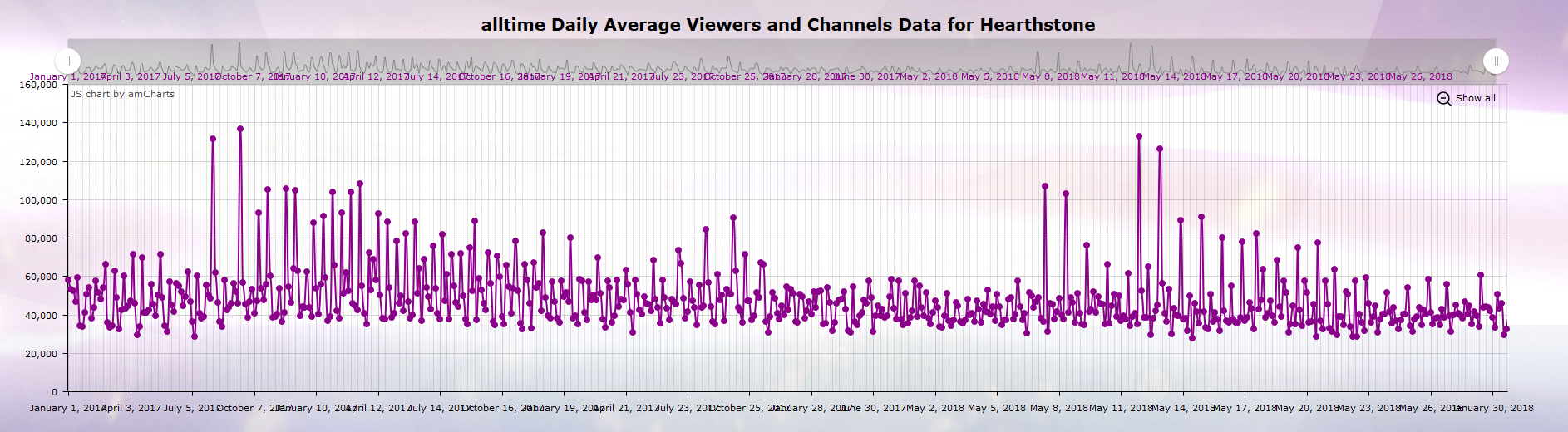 Graph about daily average has an interesting X-axis  : dataisugly